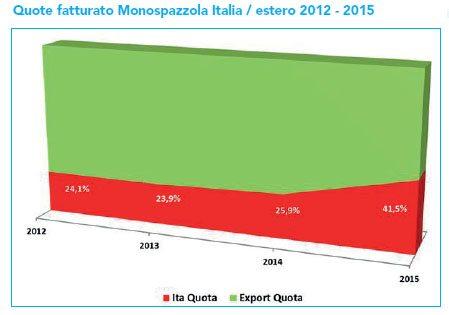 mercato monospazzole 2013 2015 import export