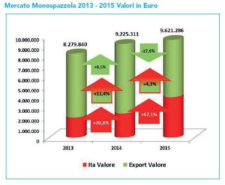 mercato monospazzole 2013 2015