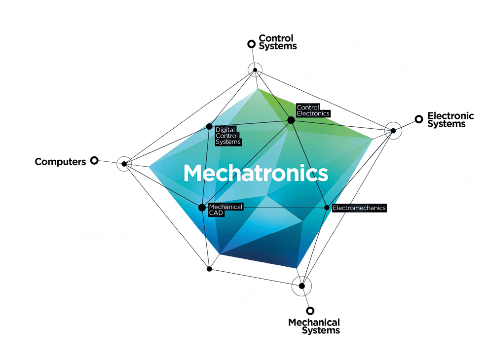Mechatronics Graphic