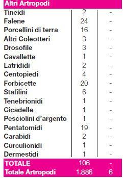 disinfestazione tabella 3